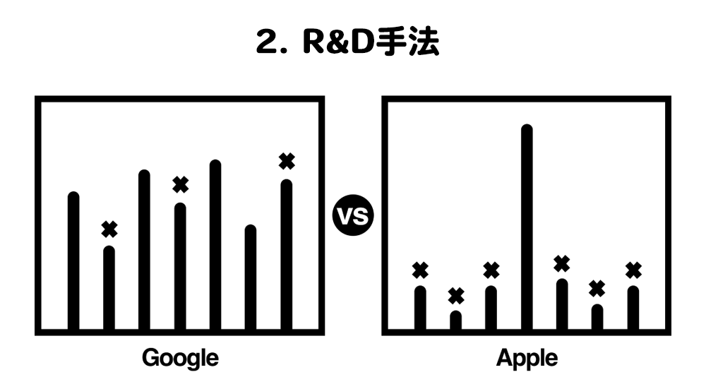 R&D手法