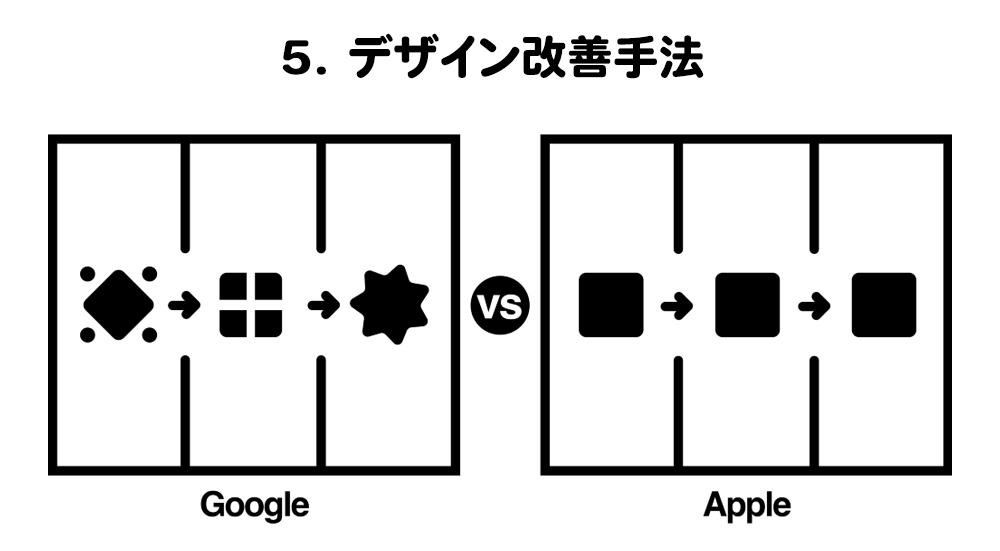 デザイン改善手法