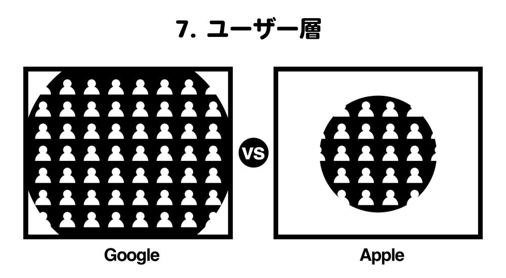 ユーザー層