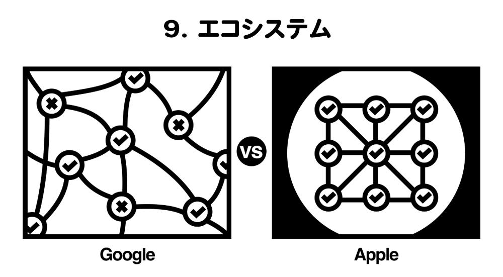 エコシステム
