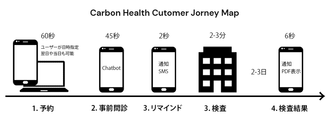 CH Journey Map