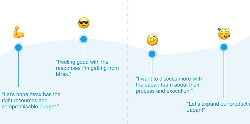 customer journey map emoji