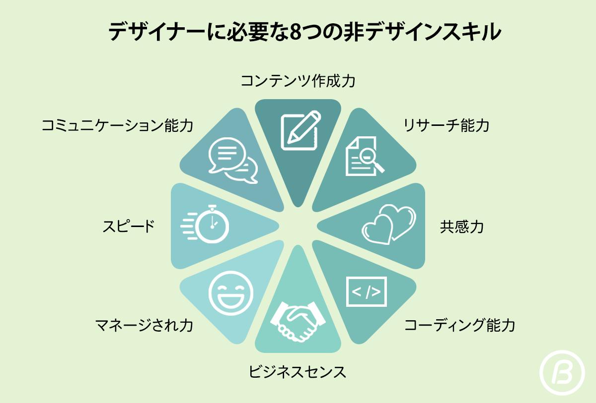 デザイナーに必要な8つの非デザインスキル