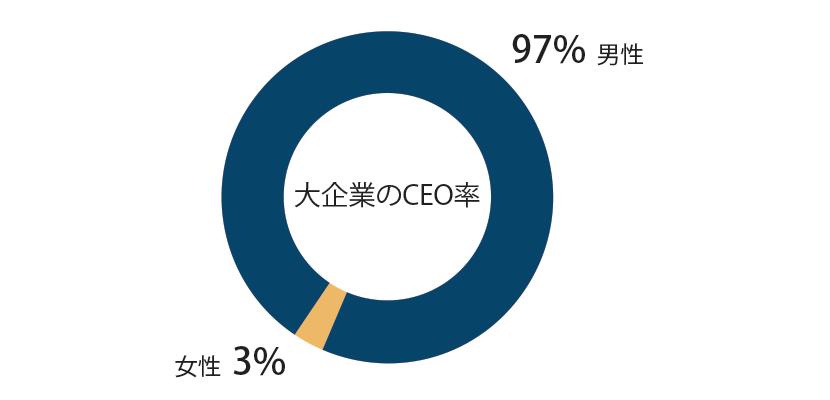 大企業のCEOの実に97%が男性である