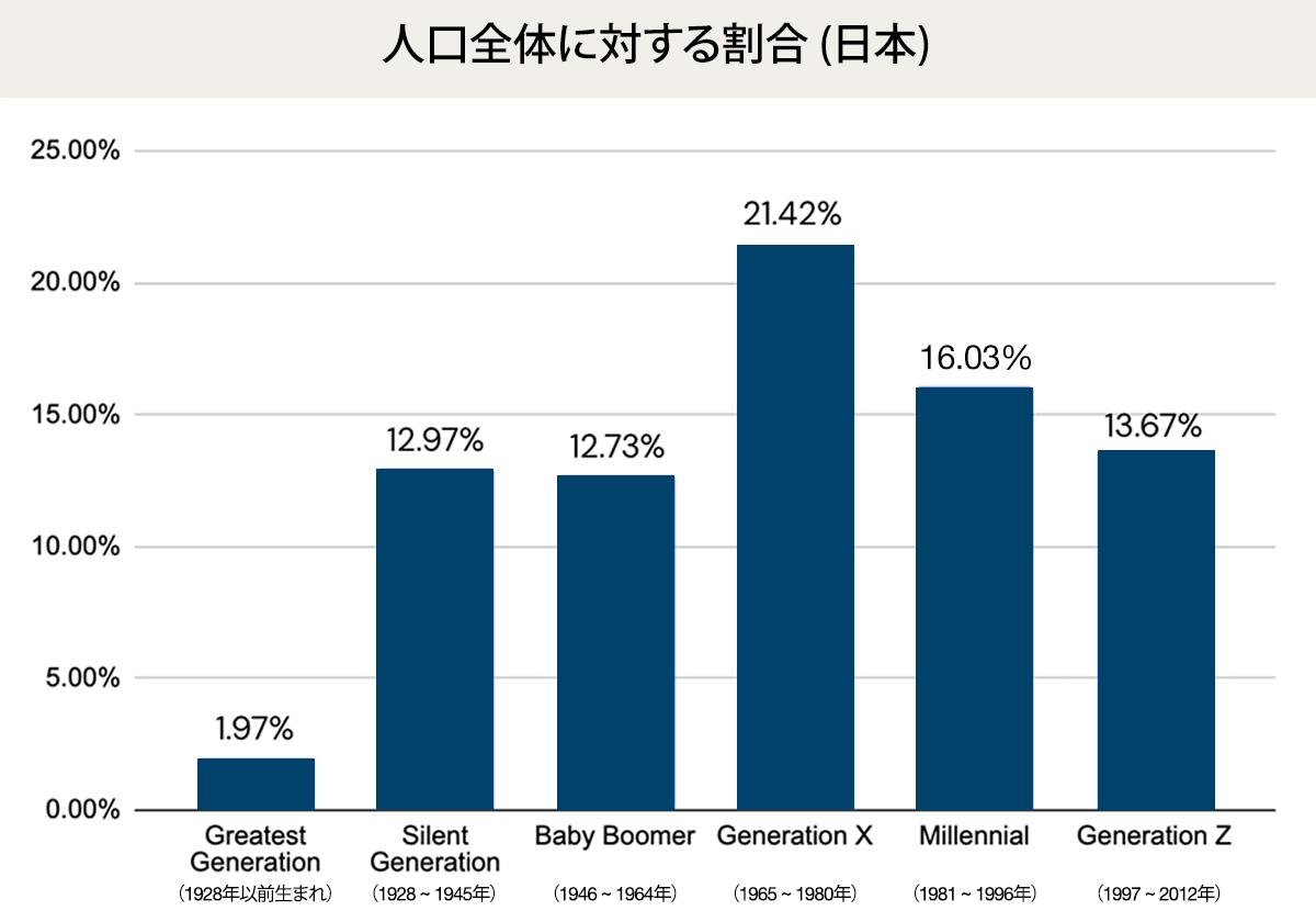 世代別の人口比率 (日本)