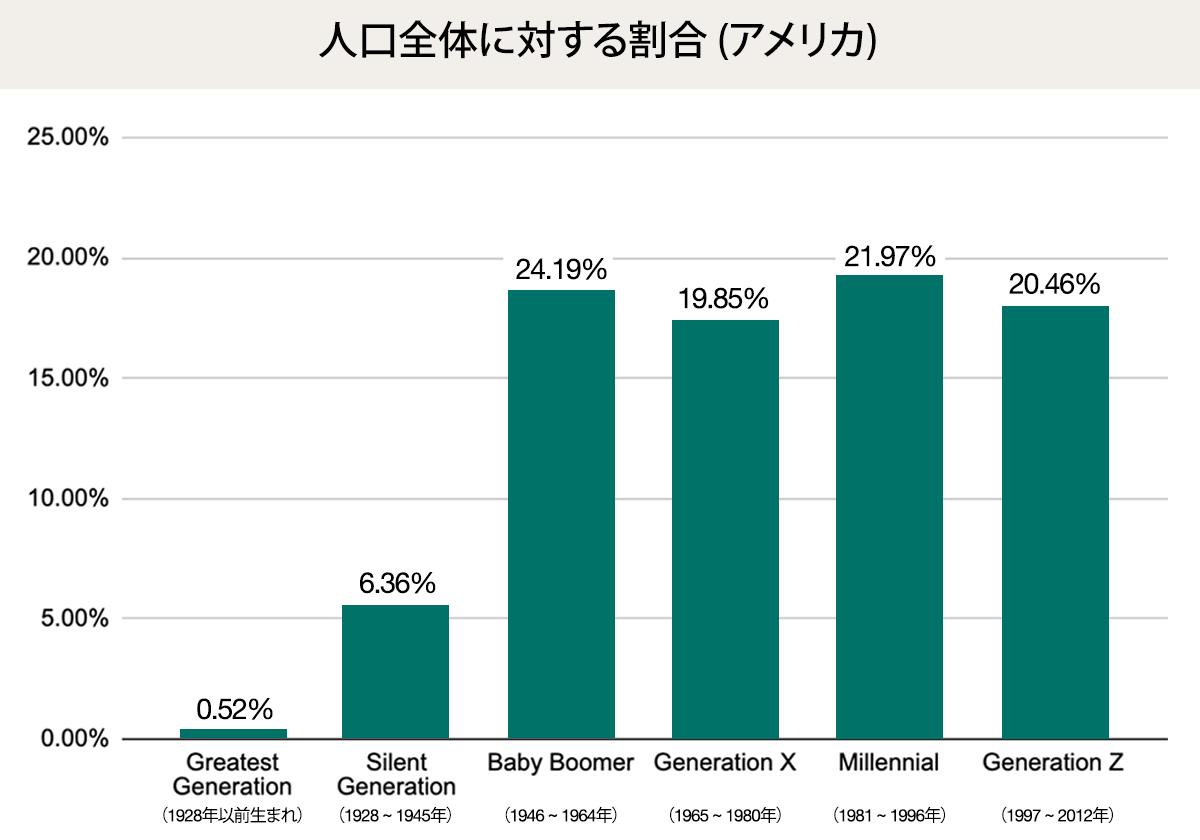 世代別の人口比率 (アメリカ)