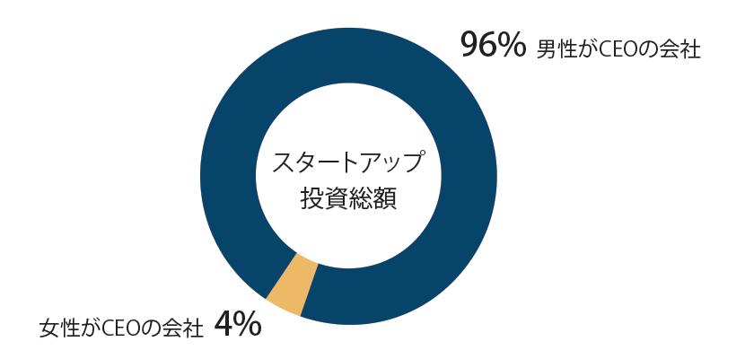 スタートアップに対する投資の95%は男性CEOの会社にされている
