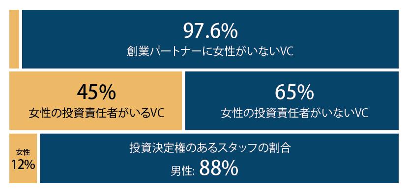 投資会社 (VC) における男女比に関する統計