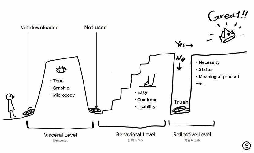 three levels of design step