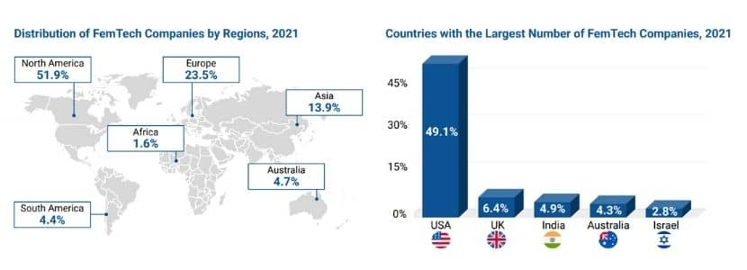 Countries with the Largest Number of FemTech Companies, 2021