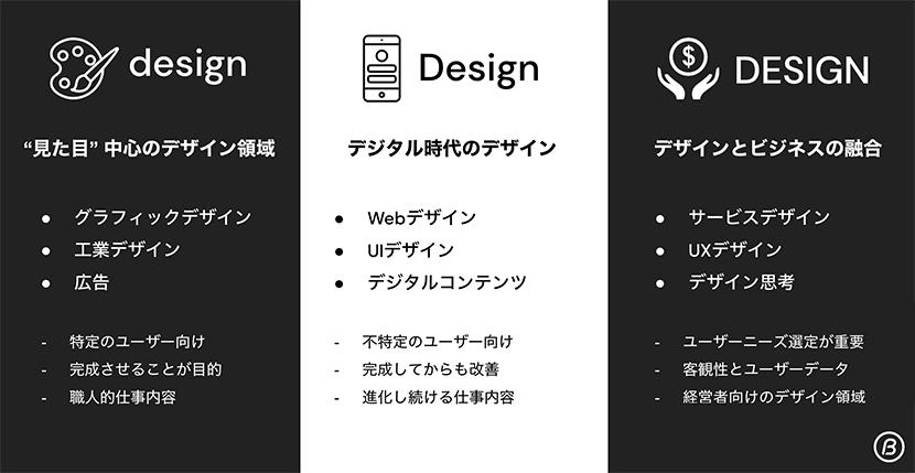 異なるデザイン領域とそれぞれの役割